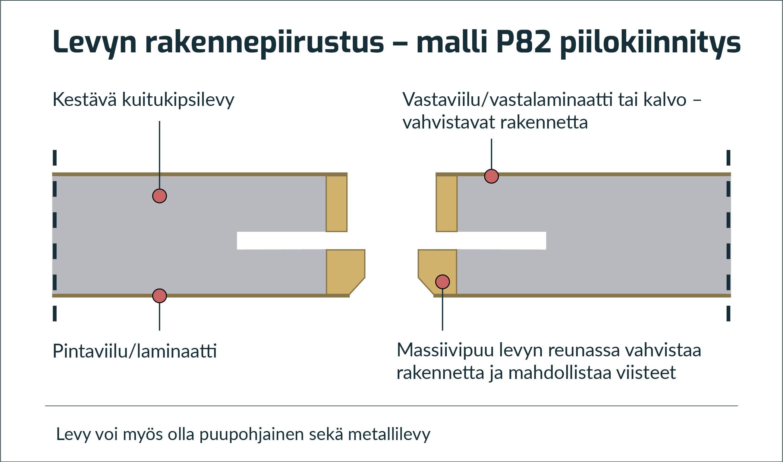 P82-rakenne (7)
